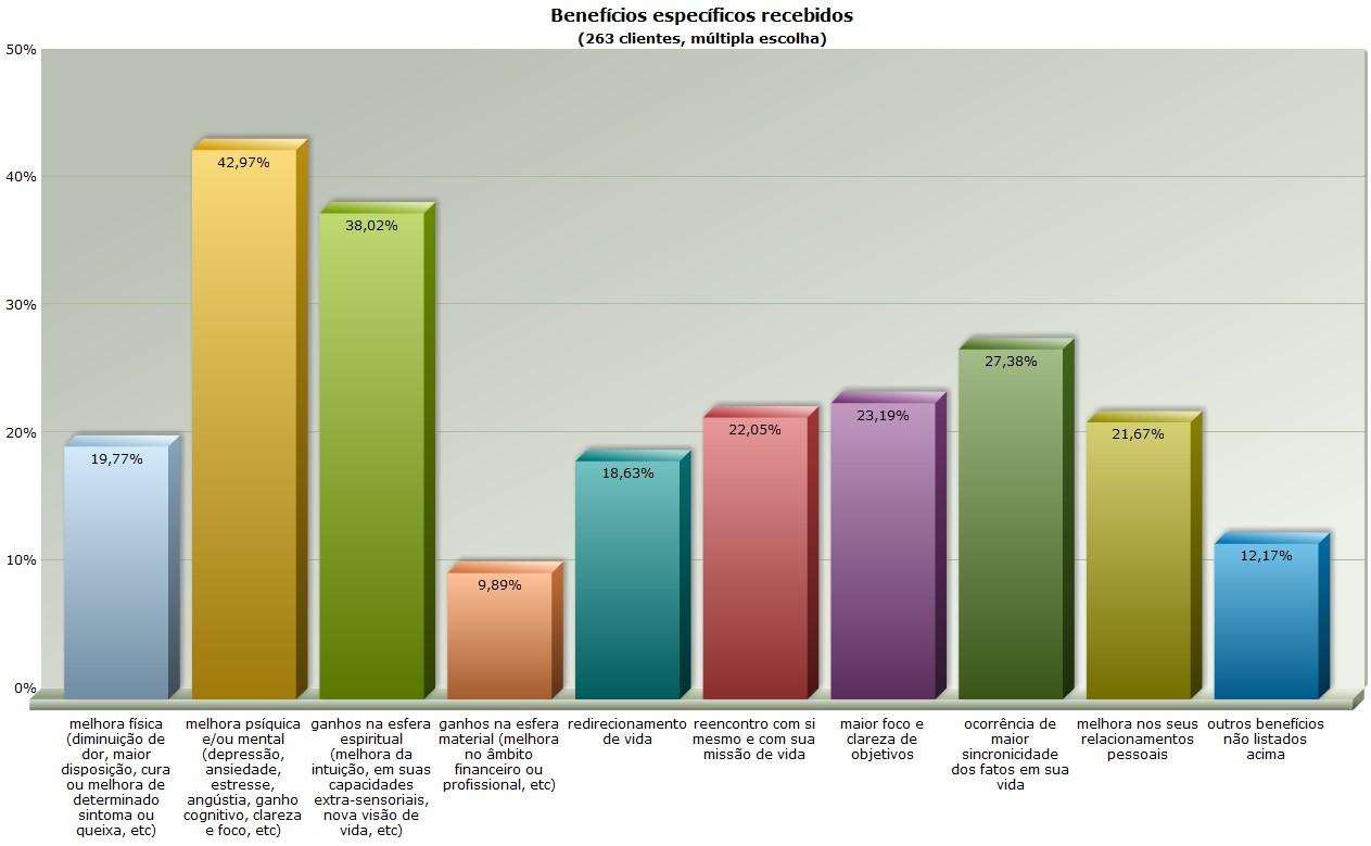 pesq 201508 - beneficios especificos recebidos